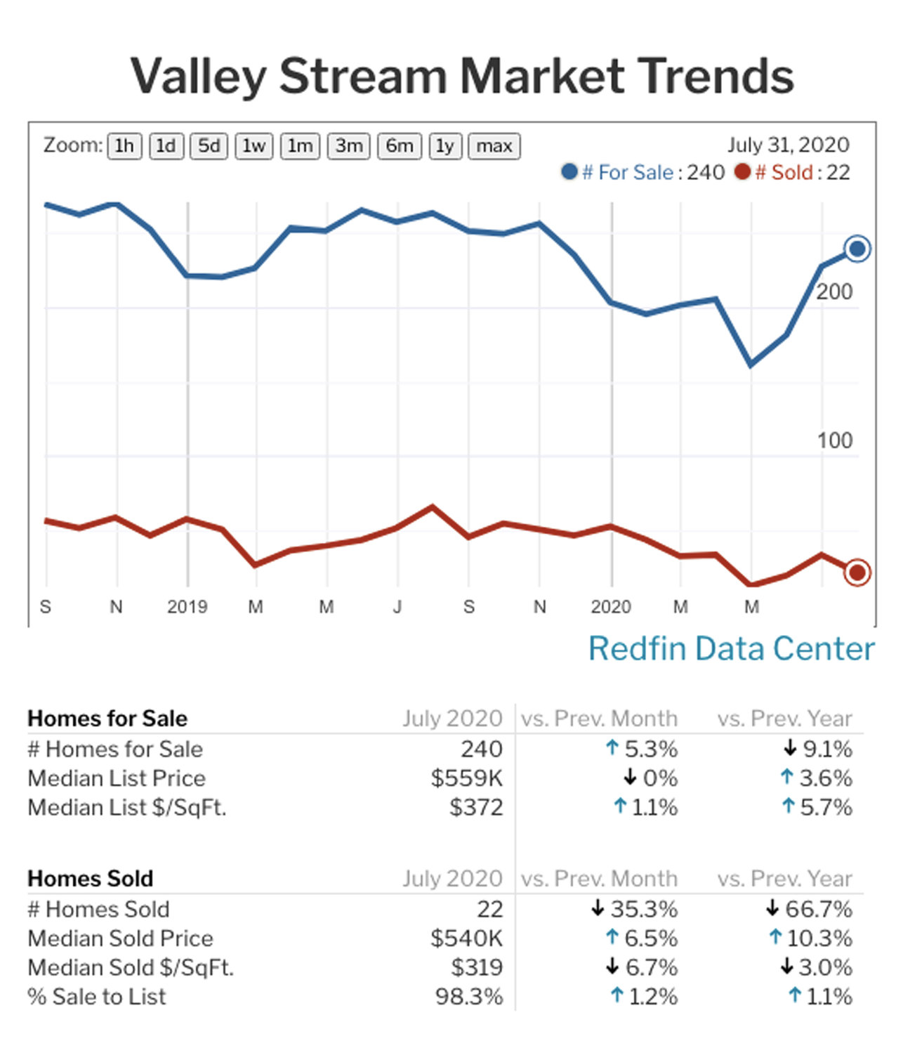 Home sales in Valley Stream rebounded after a steep decline in April.