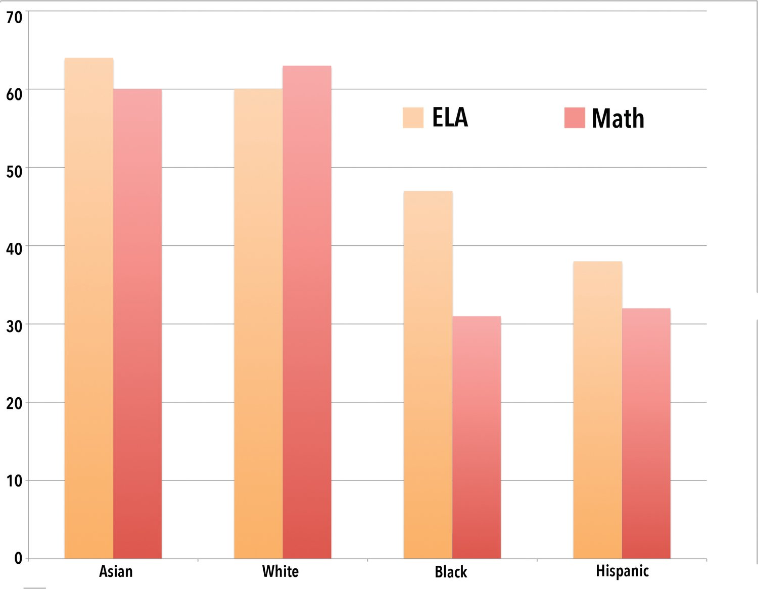 The proficiency levels among different races in the Sewanhaka Central High School District on State ELA and math exams in 2019.