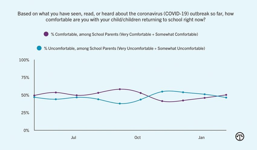 For the first time since October 2020, at least half of parents are comfortable with their child returning to school.
